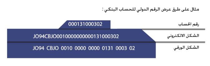 الرقم الدولي للحساب البنكي في الاردن البنك المركزي الاردني